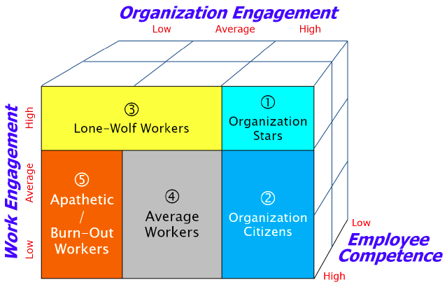 PTS Engagement Model